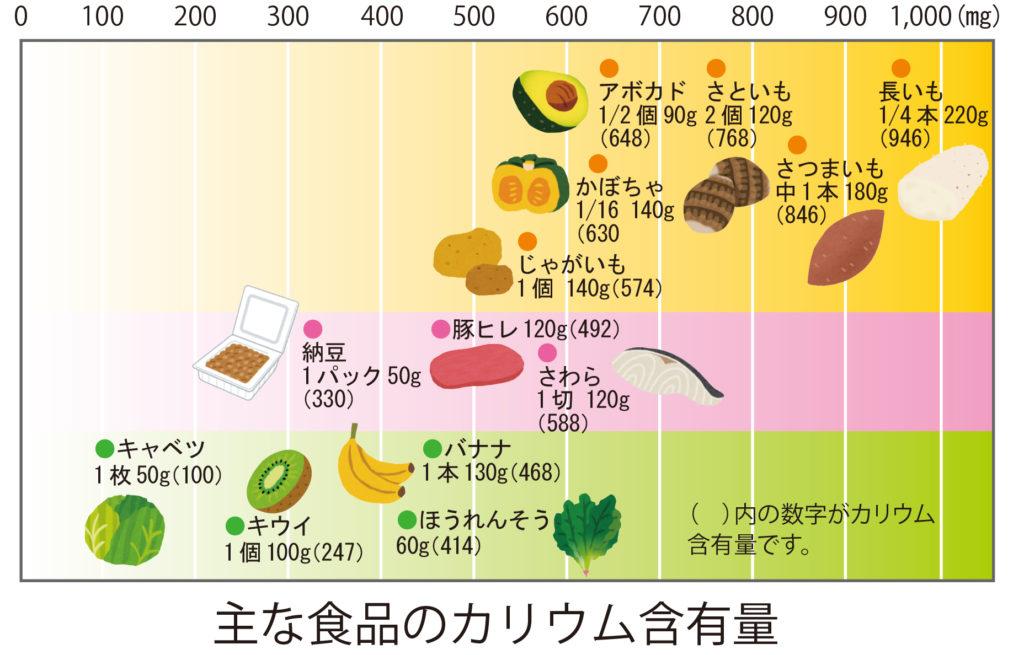 いい 食事 に 腎臓 腎臓に良い食べ物・悪い食べ物